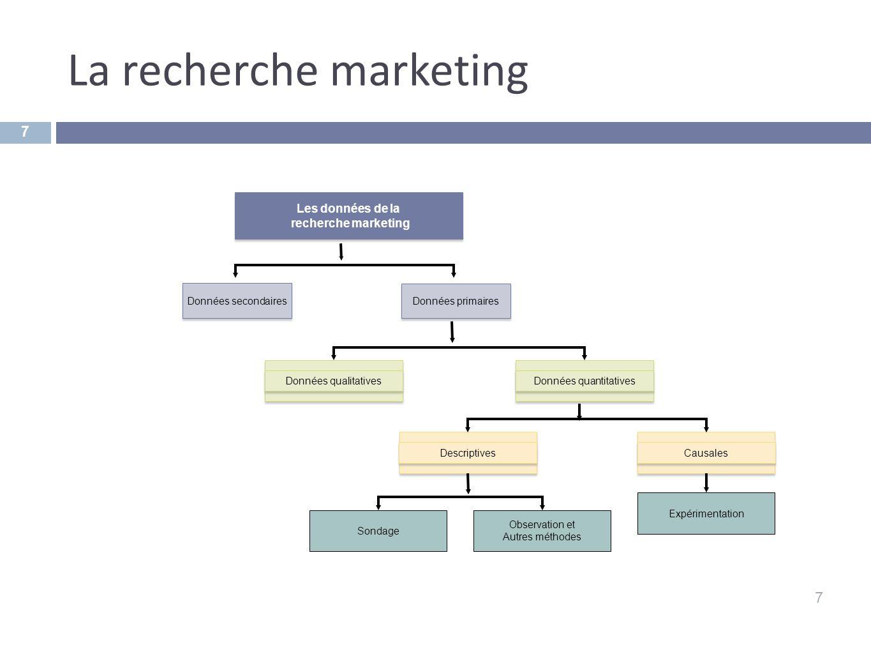 La recherche marketing 7 7 Les données de la recherche marketing Les données de la recherche marketing Données secondaires Données primaires Données q
