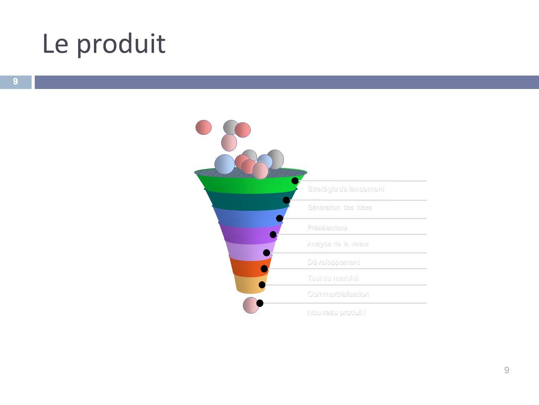 Le produit 9 9 Stratégie de lancement Génération des idées Présélections Analyse de la valeur Développement Test de marché Commercialisation Nouveau p