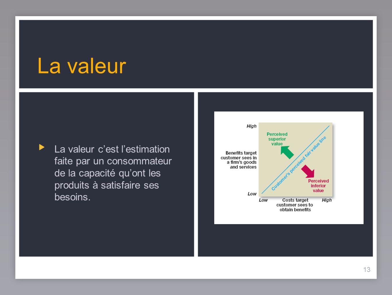 13 La valeur La valeur cest lestimation faite par un consommateur de la capacité quont les produits à satisfaire ses besoins. 13