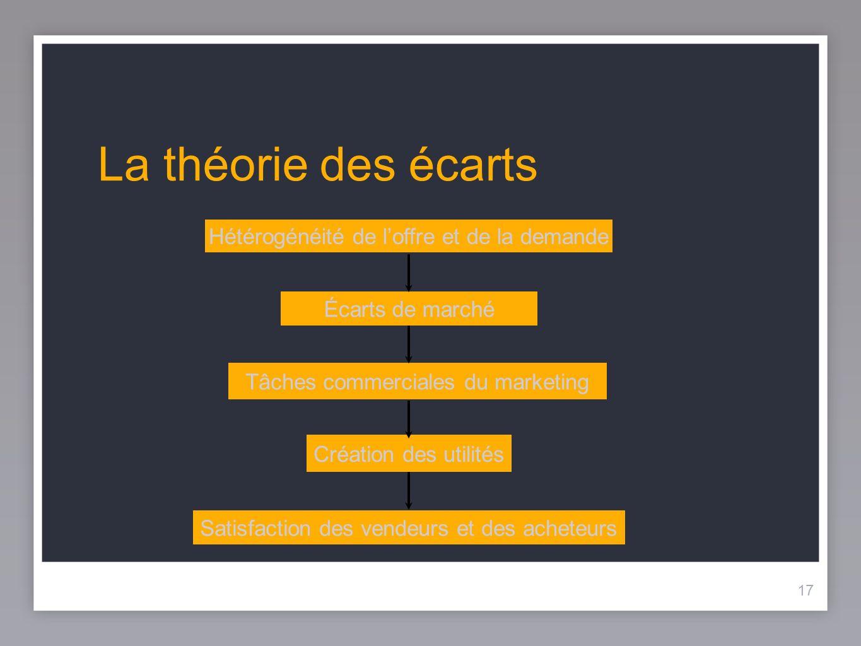 17 La théorie des écarts 17 Hétérogénéité de loffre et de la demande Écarts de marché Tâches commerciales du marketing Création des utilités Satisfact