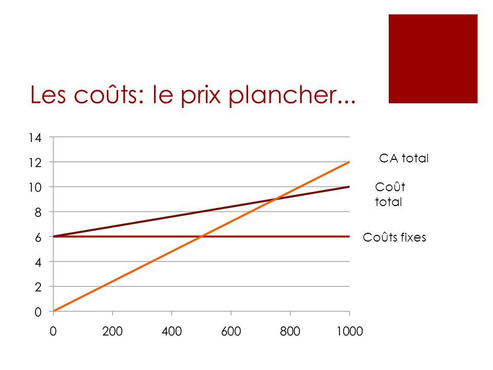 Les coûts: le prix plancher... Coût total CA total Coûts fixes