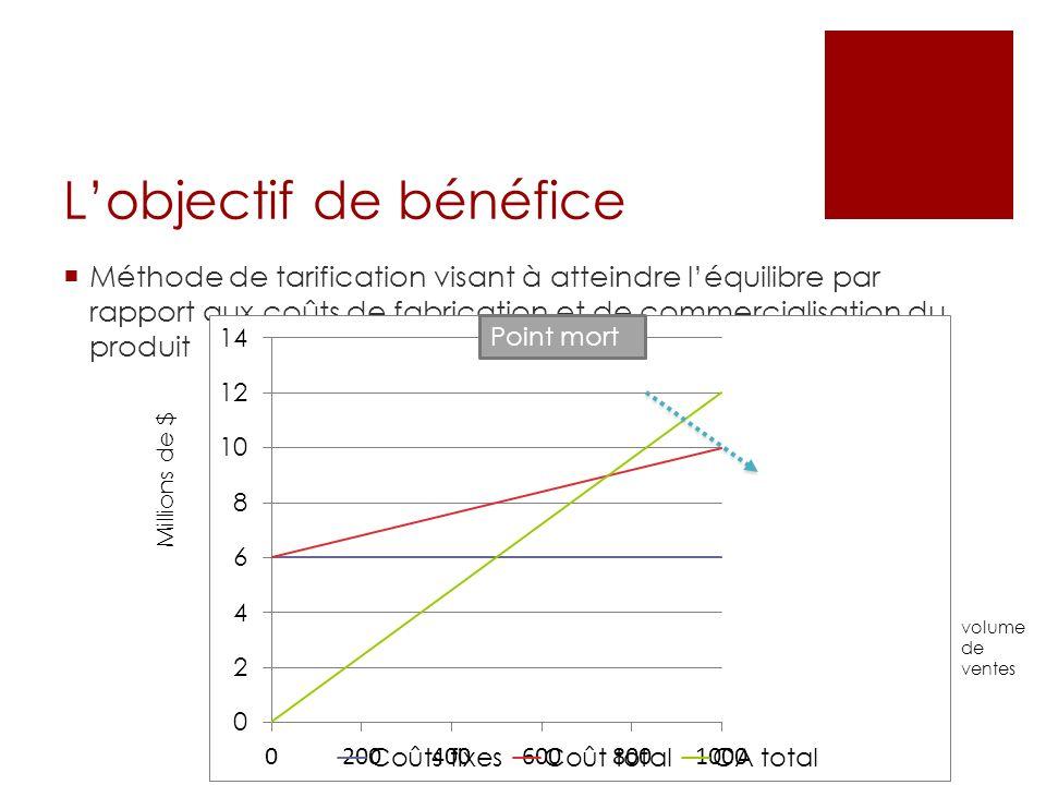 Lobjectif de bénéfice Méthode de tarification visant à atteindre léquilibre par rapport aux coûts de fabrication et de commercialisation du produit Po