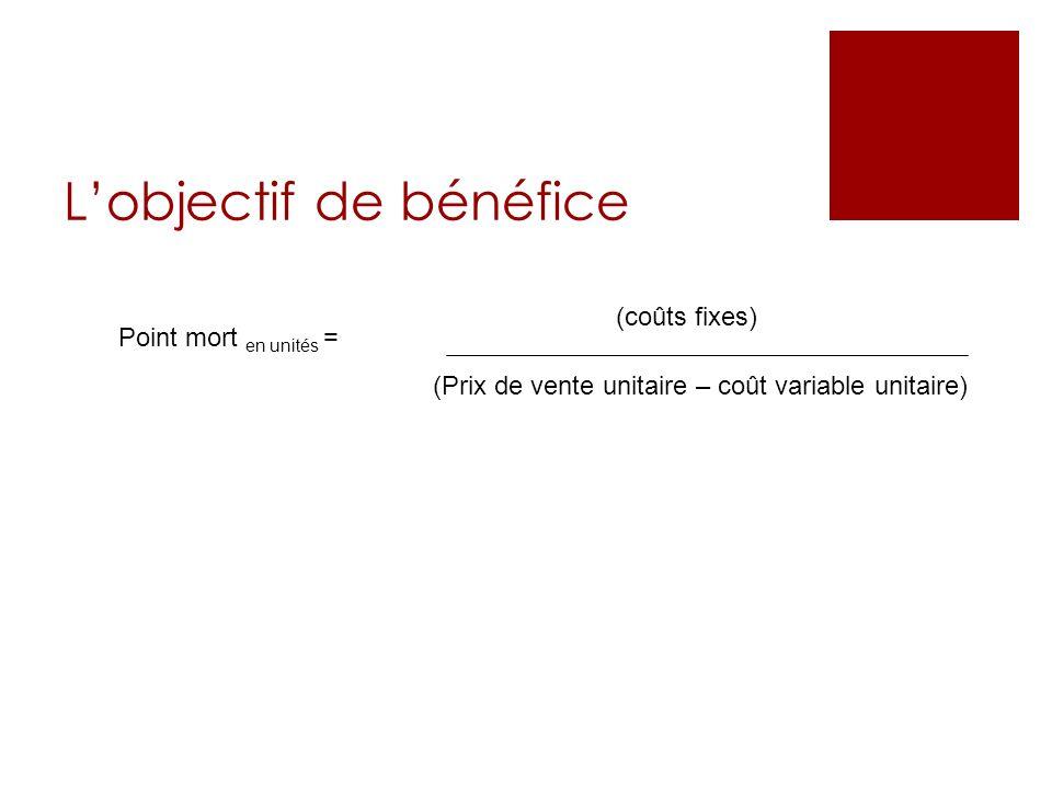 Lobjectif de bénéfice Point mort en unités = (Prix de vente unitaire – coût variable unitaire) (coûts fixes)