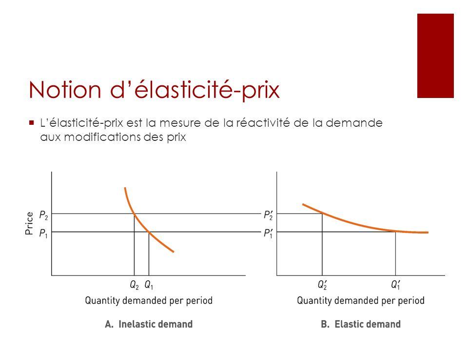 Notion délasticité-prix Lélasticité-prix est la mesure de la réactivité de la demande aux modifications des prix