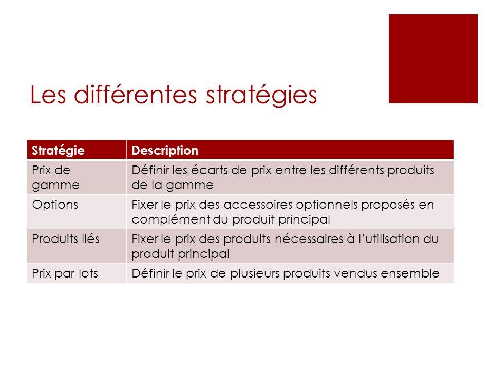 Les différentes stratégies StratégieDescription Prix de gamme Définir les écarts de prix entre les différents produits de la gamme OptionsFixer le pri