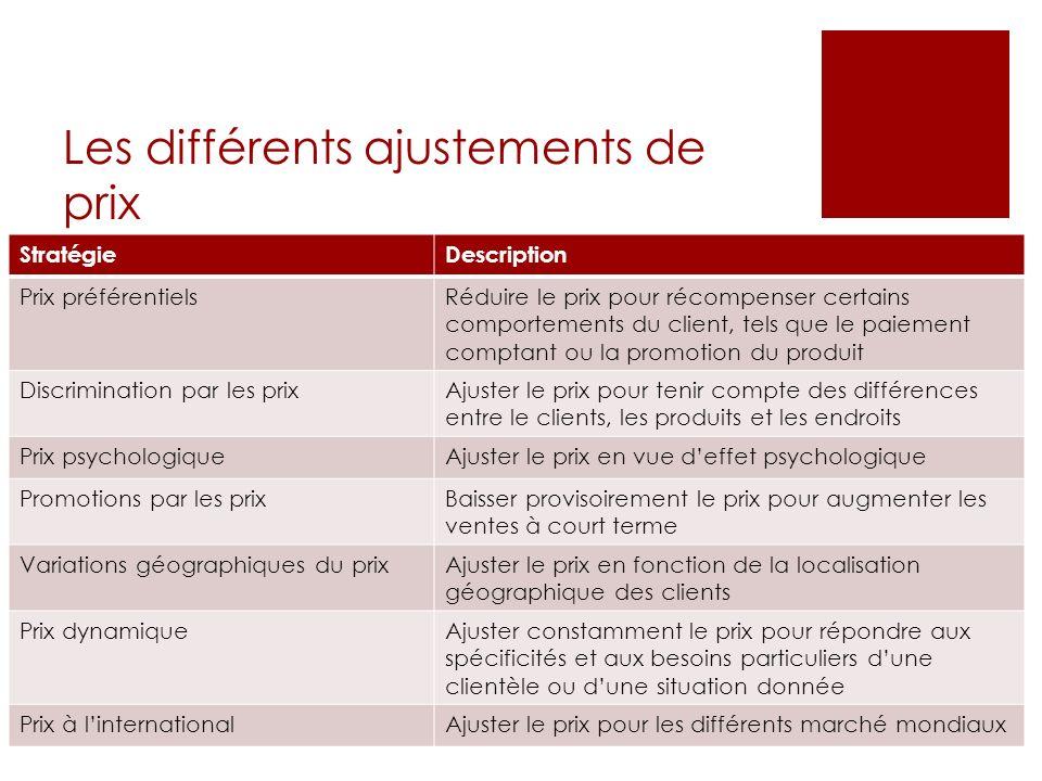 Les différents ajustements de prix StratégieDescription Prix préférentielsRéduire le prix pour récompenser certains comportements du client, tels que