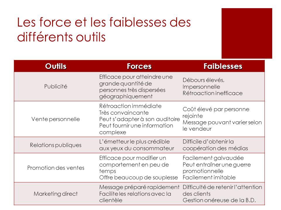 Les force et les faiblesses des différents outils OutilsForcesFaiblesses Publicité Efficace pour atteindre une grande quantité de personnes très dispe