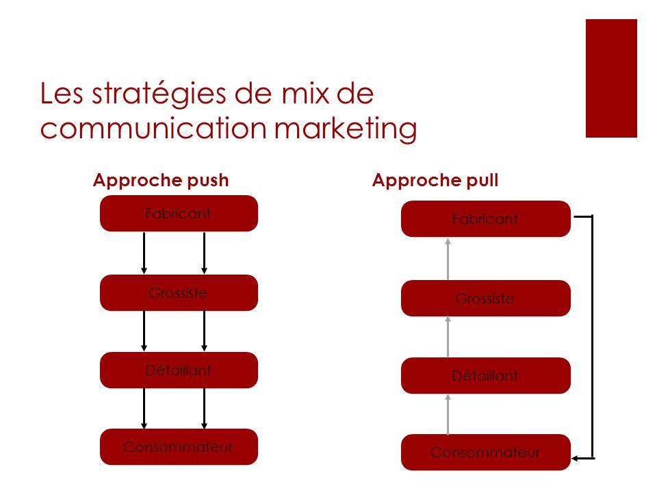 Les stratégies de mix de communication marketing Approche pushApproche pull Fabricant Grossiste Détaillant Consommateur Fabricant Grossiste Détaillant