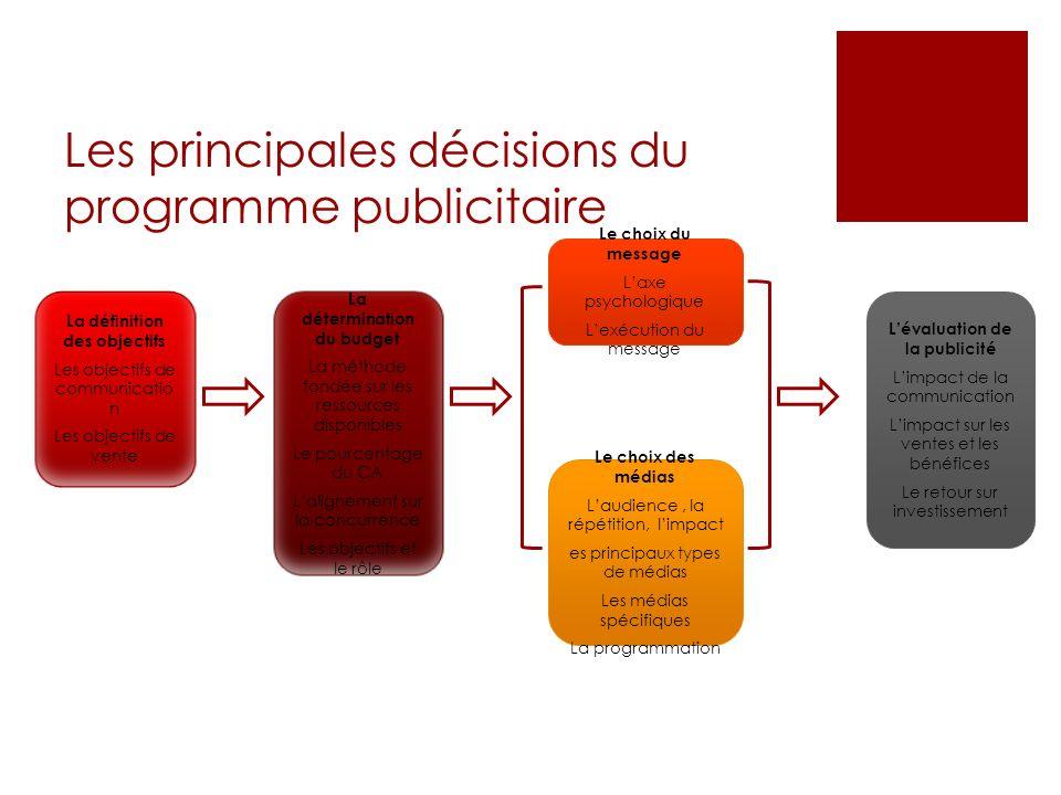 Les principales décisions du programme publicitaire La définition des objectifs Les objectifs de communicatio n Les objectifs de vente La déterminatio