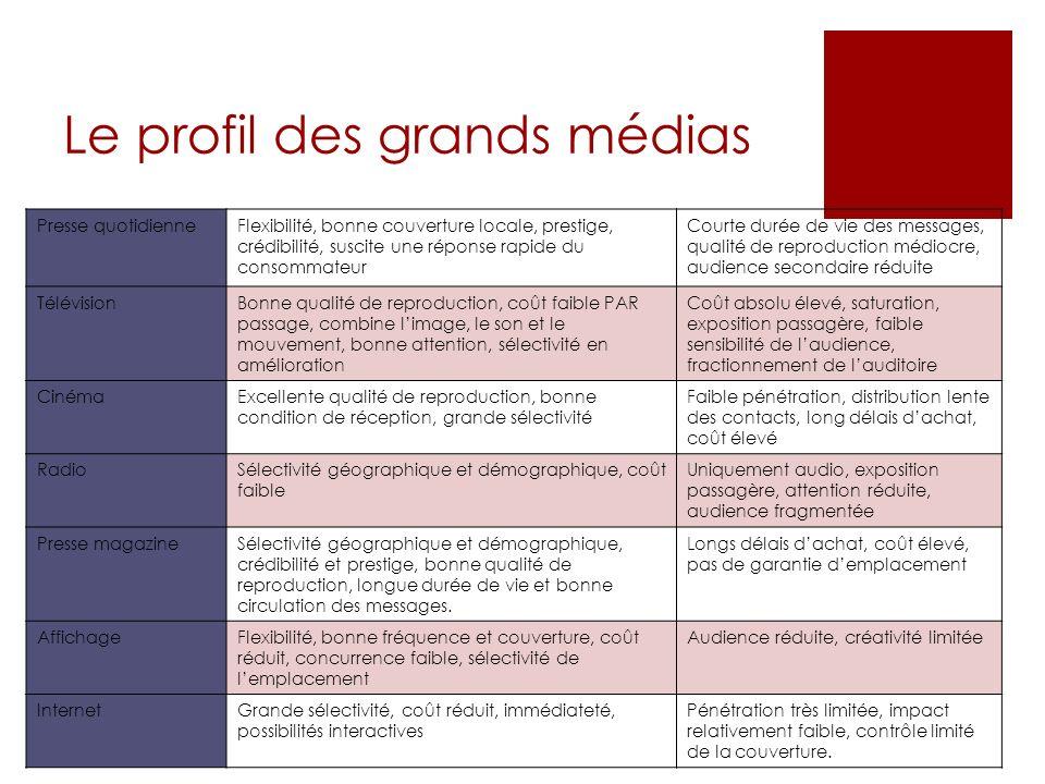 Le profil des grands médias Presse quotidienneFlexibilité, bonne couverture locale, prestige, crédibilité, suscite une réponse rapide du consommateur