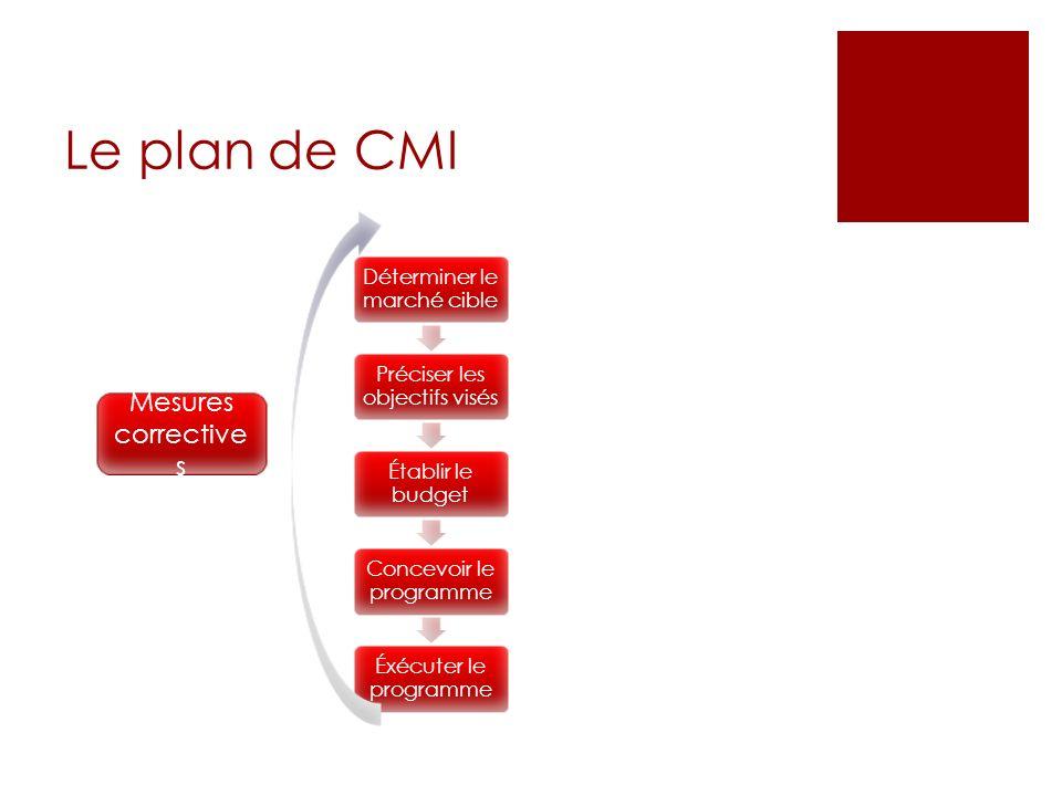 Le plan de CMI Déterminer le marché cible Préciser les objectifs visés Établir le budget Concevoir le programme Éxécuter le programme Mesures correcti