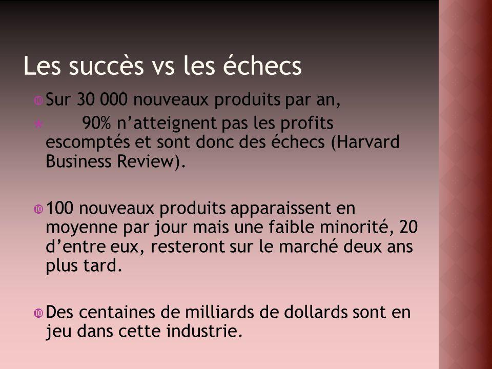Les succès vs les échecs Sur 30 000 nouveaux produits par an, 90% natteignent pas les profits escomptés et sont donc des échecs (Harvard Business Revi