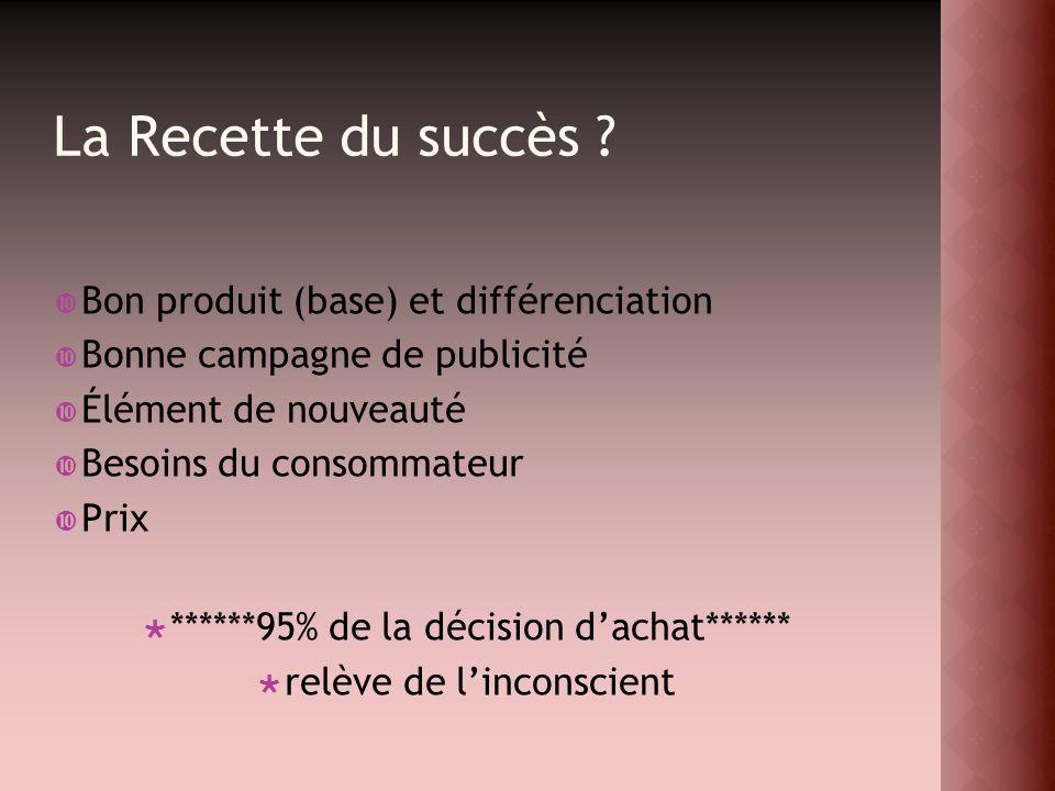 La Recette du succès ? Bon produit (base) et différenciation Bonne campagne de publicité Élément de nouveauté Besoins du consommateur Prix ******95% d