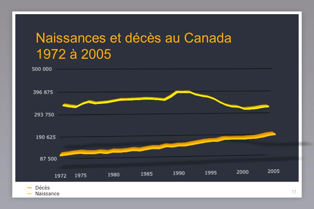 11 Naissances et décès au Canada 1972 à 2005