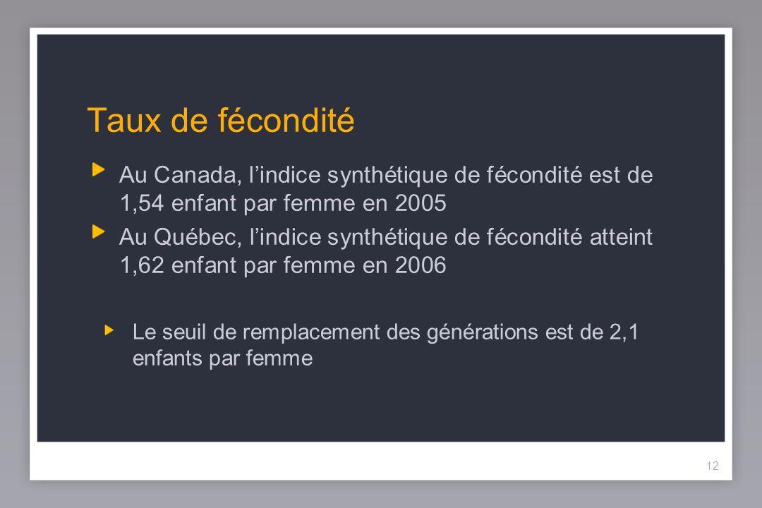 12 Taux de fécondité Au Canada, lindice synthétique de fécondité est de 1,54 enfant par femme en 2005 Au Québec, lindice synthétique de fécondité atteint 1,62 enfant par femme en 2006 Le seuil de remplacement des générations est de 2,1 enfants par femme 12