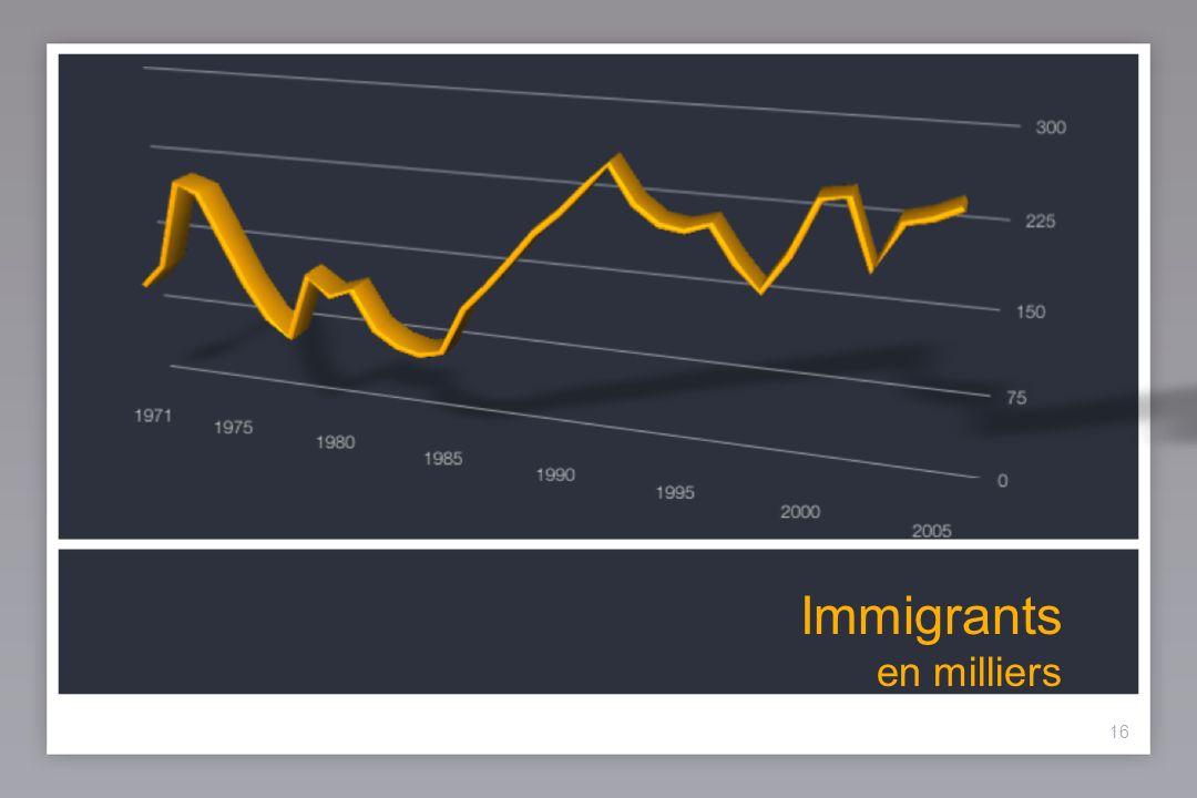 16 Immigrants en milliers 16