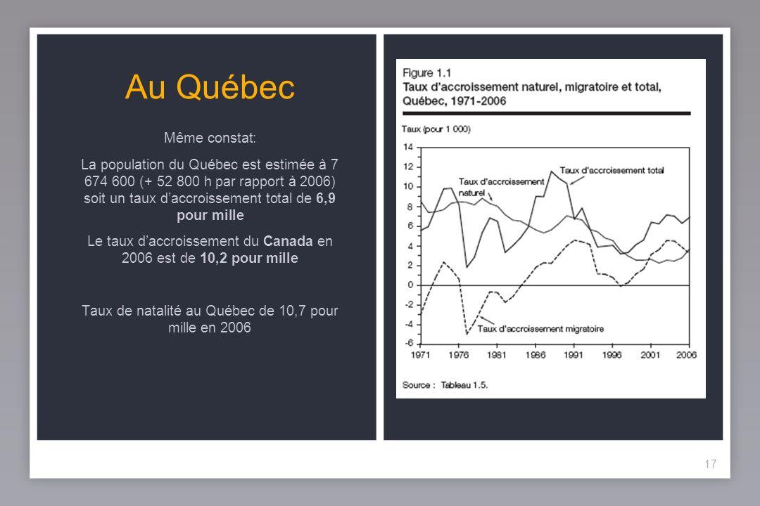 17 Au Québec 17 Même constat: La population du Québec est estimée à 7 674 600 (+ 52 800 h par rapport à 2006) soit un taux daccroissement total de 6,9 pour mille Le taux daccroissement du Canada en 2006 est de 10,2 pour mille Taux de natalité au Québec de 10,7 pour mille en 2006