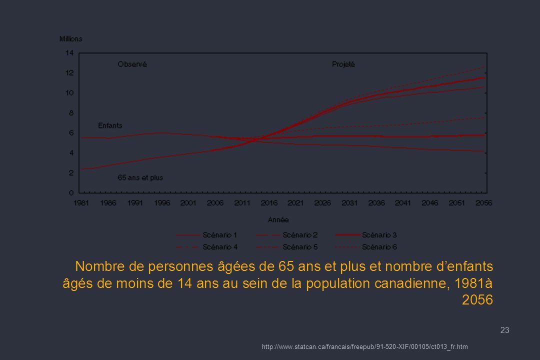 23 Nombre de personnes âgées de 65 ans et plus et nombre denfants âgés de moins de 14 ans au sein de la population canadienne, 1981à 2056 23 http://www.statcan.ca/francais/freepub/91-520-XIF/00105/ct013_fr.htm