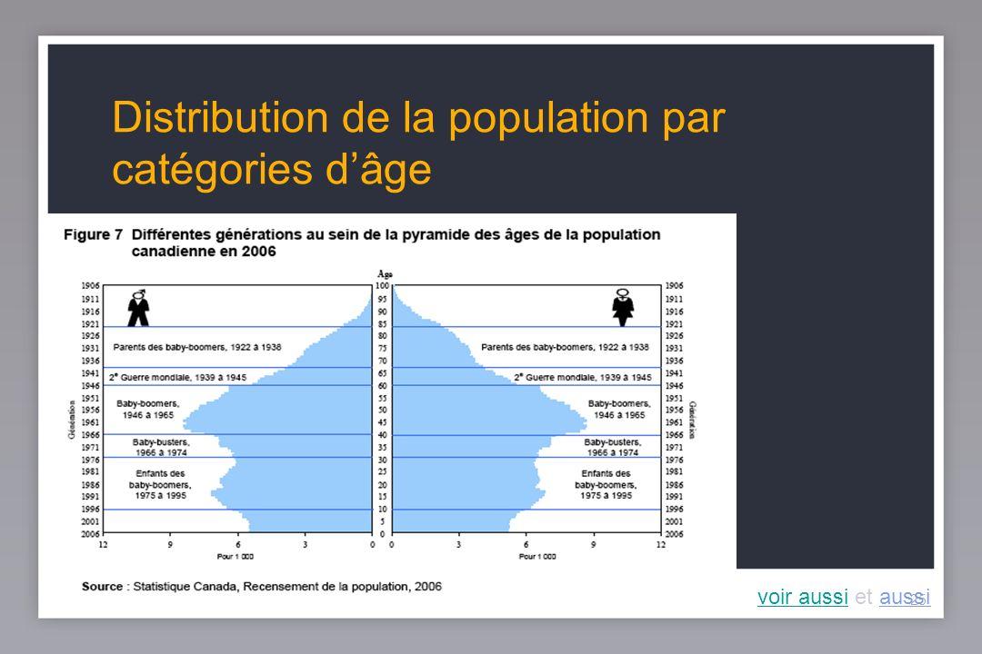 25 Distribution de la population par catégories dâge voir aussivoir aussi et aussi