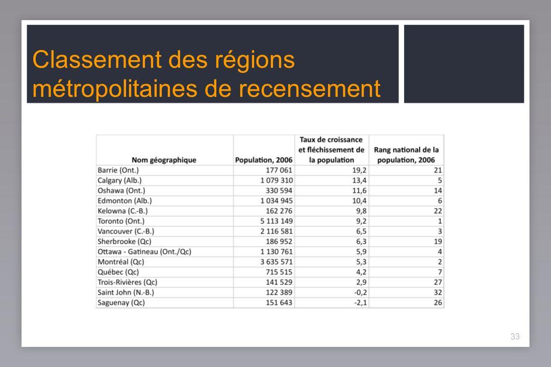 33 Classement des régions métropolitaines de recensement