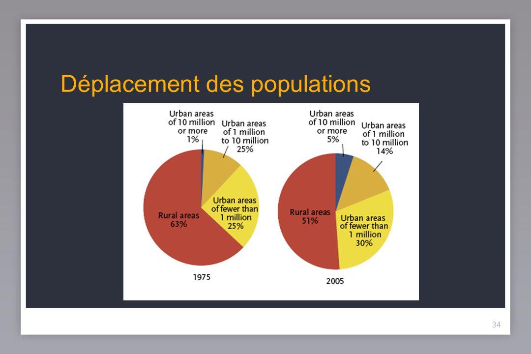 34 Déplacement des populations 34