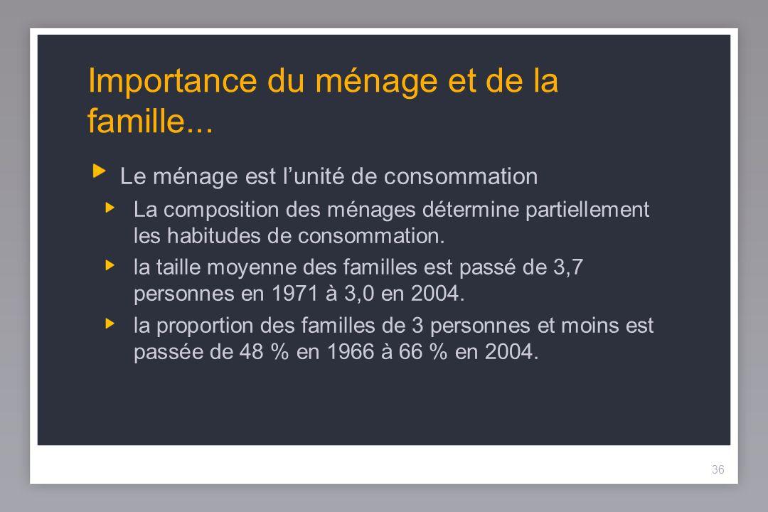 36 Importance du ménage et de la famille...
