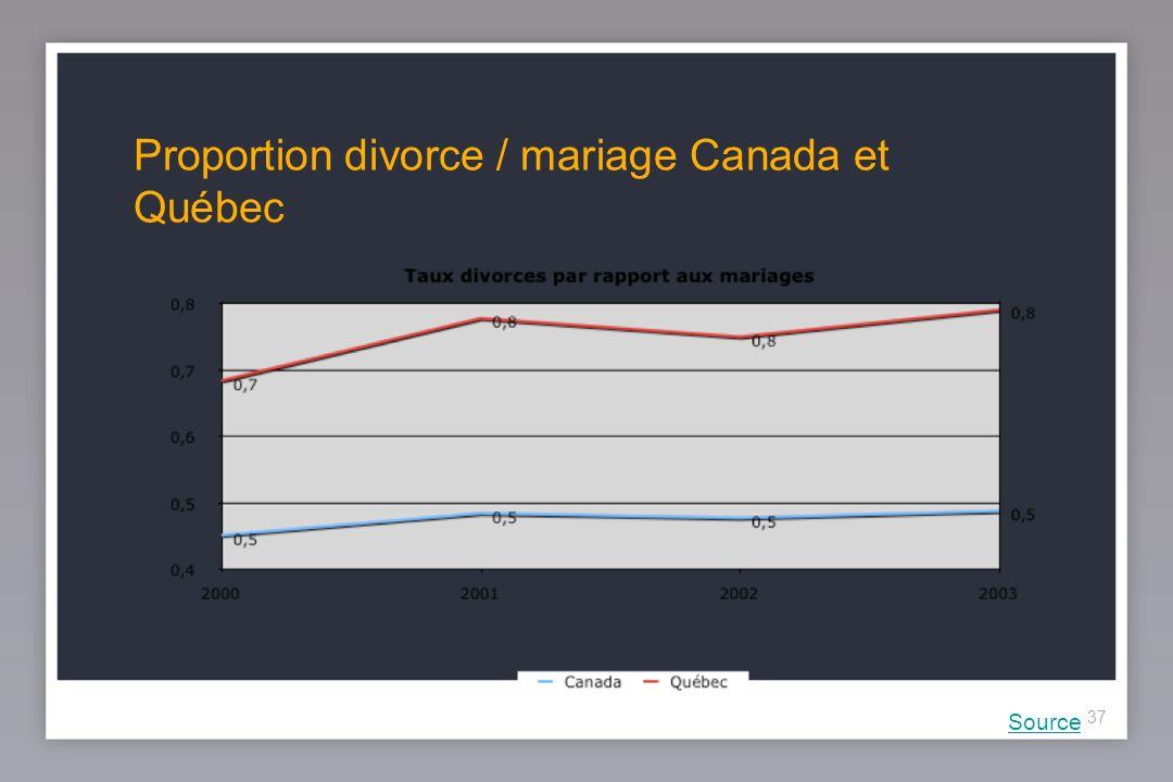 37 Proportion divorce / mariage Canada et Québec Source