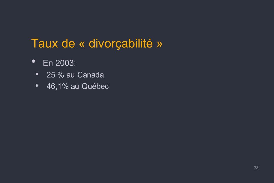 Taux de « divorçabilité » En 2003: 25 % au Canada 46,1% au Québec 38
