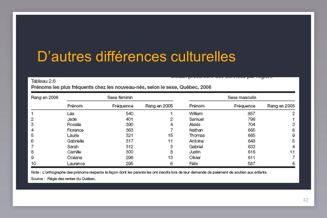 42 Dautres différences culturelles 42
