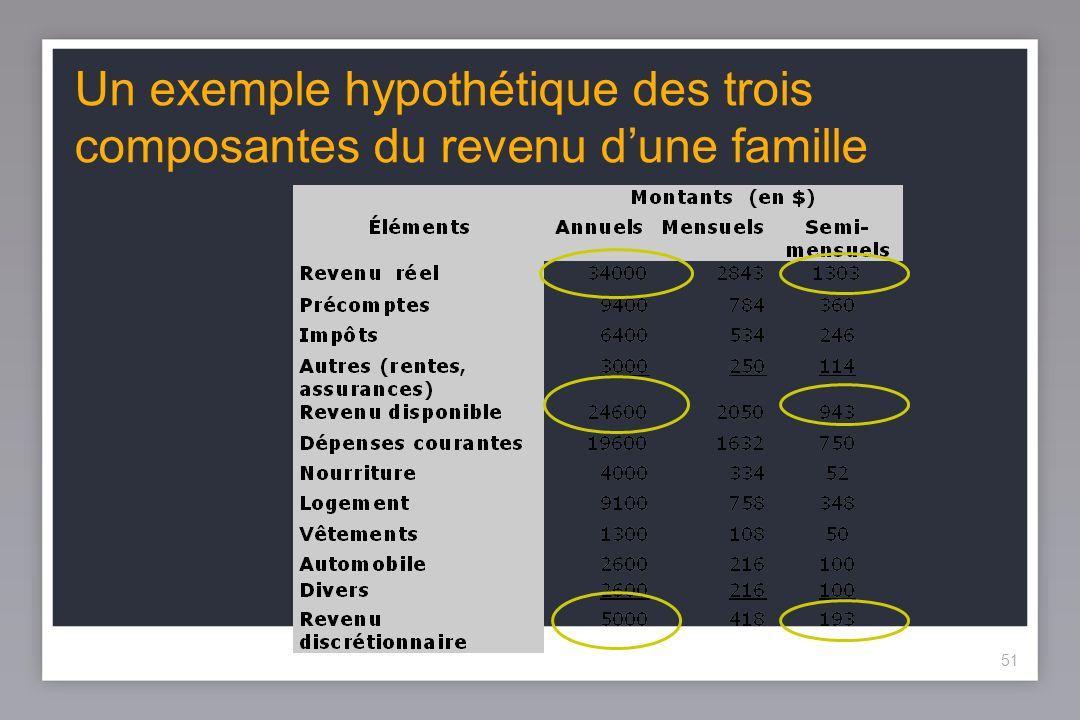 51 Un exemple hypothétique des trois composantes du revenu dune famille