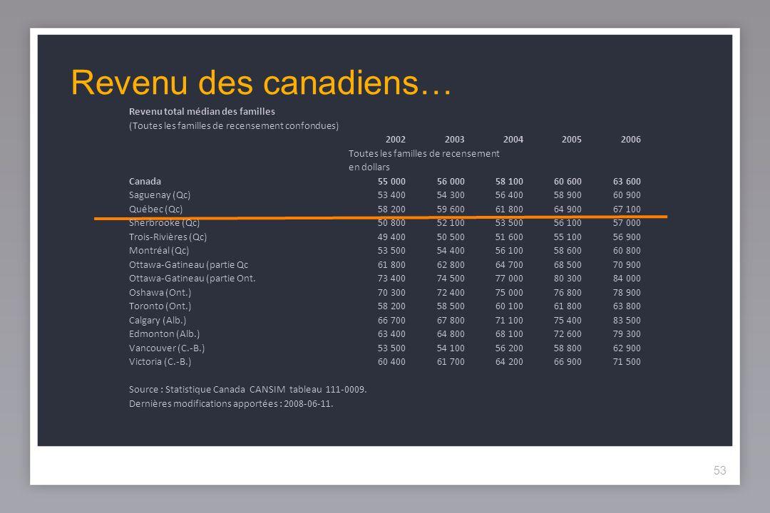 53 Revenu des canadiens… Revenu total médian des familles (Toutes les familles de recensement confondues) 20022003200420052006 Toutes les familles de recensement en dollars Canada55 00056 00058 10060 60063 600 Saguenay (Qc)53 40054 30056 40058 90060 900 Québec (Qc)58 20059 60061 80064 90067 100 Sherbrooke (Qc)50 80052 10053 50056 10057 000 Trois-Rivières (Qc)49 40050 50051 60055 10056 900 Montréal (Qc)53 50054 40056 10058 60060 800 Ottawa-Gatineau (partie Qc61 80062 80064 70068 50070 900 Ottawa-Gatineau (partie Ont.73 40074 50077 00080 30084 000 Oshawa (Ont.)70 30072 40075 00076 80078 900 Toronto (Ont.)58 20058 50060 10061 80063 800 Calgary (Alb.)66 70067 80071 10075 40083 500 Edmonton (Alb.)63 40064 80068 10072 60079 300 Vancouver (C.-B.)53 50054 10056 20058 80062 900 Victoria (C.-B.)60 40061 70064 20066 90071 500 Source : Statistique Canada CANSIM tableau 111-0009.