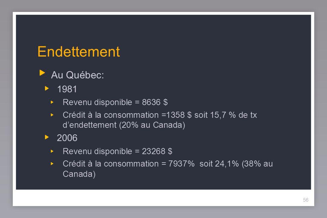 56 Endettement Au Québec: 1981 Revenu disponible = 8636 $ Crédit à la consommation =1358 $ soit 15,7 % de tx dendettement (20% au Canada) 2006 Revenu disponible = 23268 $ Crédit à la consommation = 7937% soit 24,1% (38% au Canada) 56