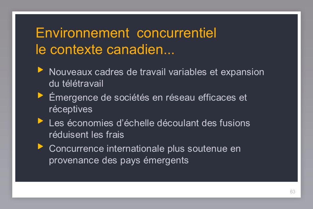 63 Environnement concurrentiel le contexte canadien...