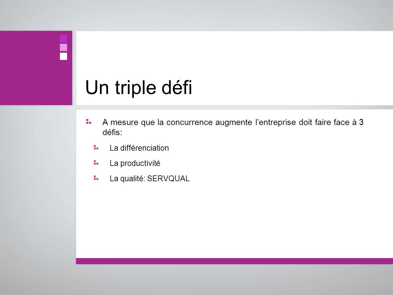 Un triple défi A mesure que la concurrence augmente lentreprise doit faire face à 3 défis: La différenciation La productivité La qualité: SERVQUAL