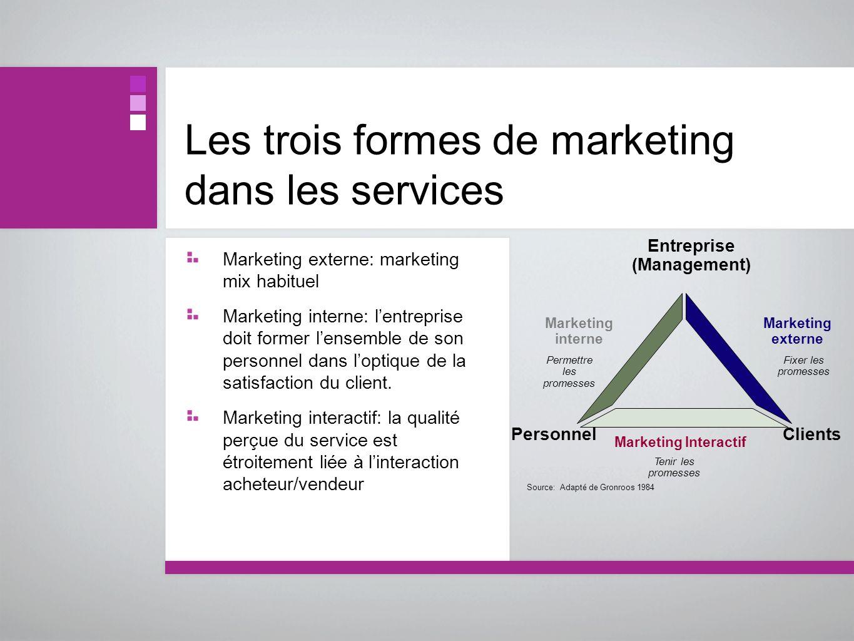 Les trois formes de marketing dans les services Marketing externe: marketing mix habituel Marketing interne: lentreprise doit former lensemble de son