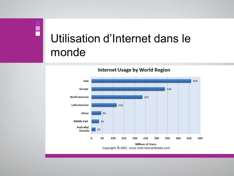 Utilisation dInternet dans le monde