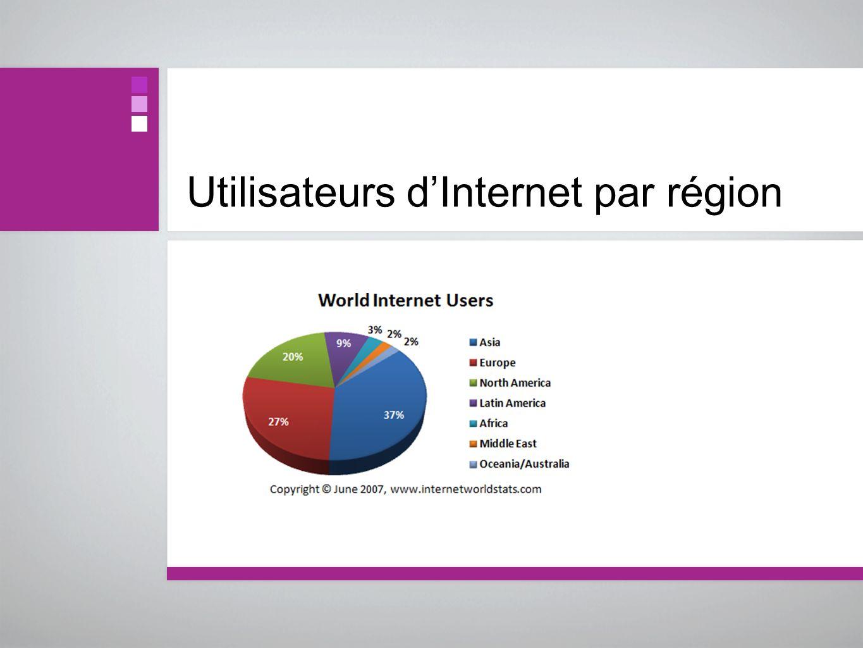 Utilisateurs dInternet par région