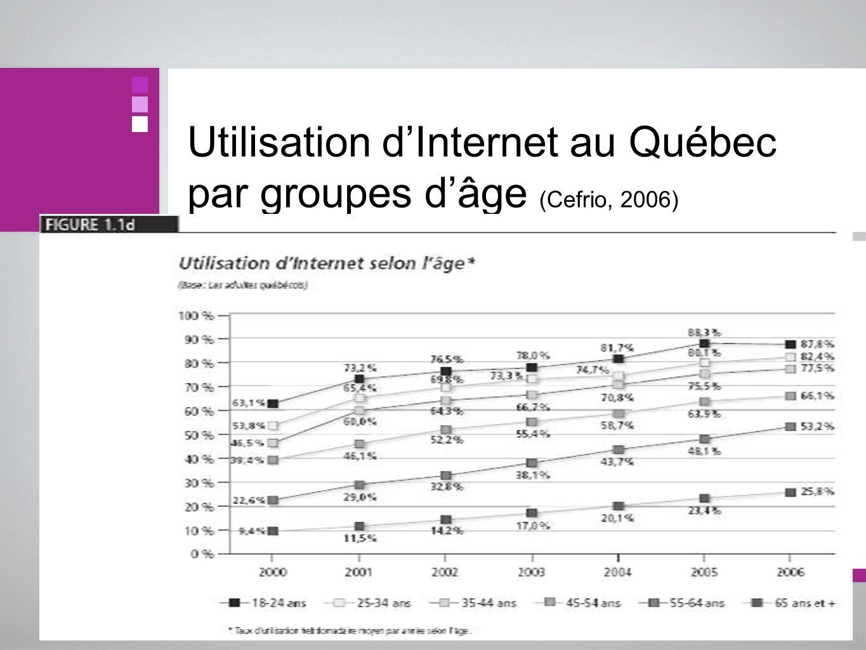 Utilisation dInternet au Québec par groupes dâge (Cefrio, 2006)