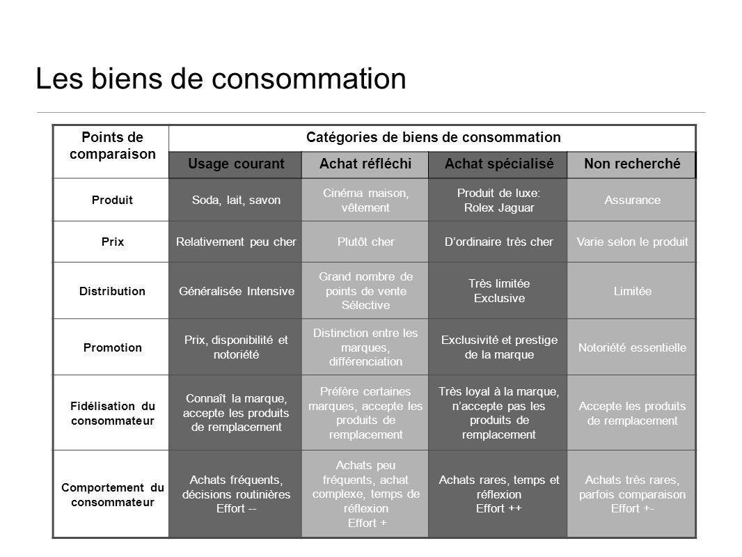 Les biens de consommation Points de comparaison Catégories de biens de consommation Usage courantAchat réfléchiAchat spécialiséNon recherché ProduitSo