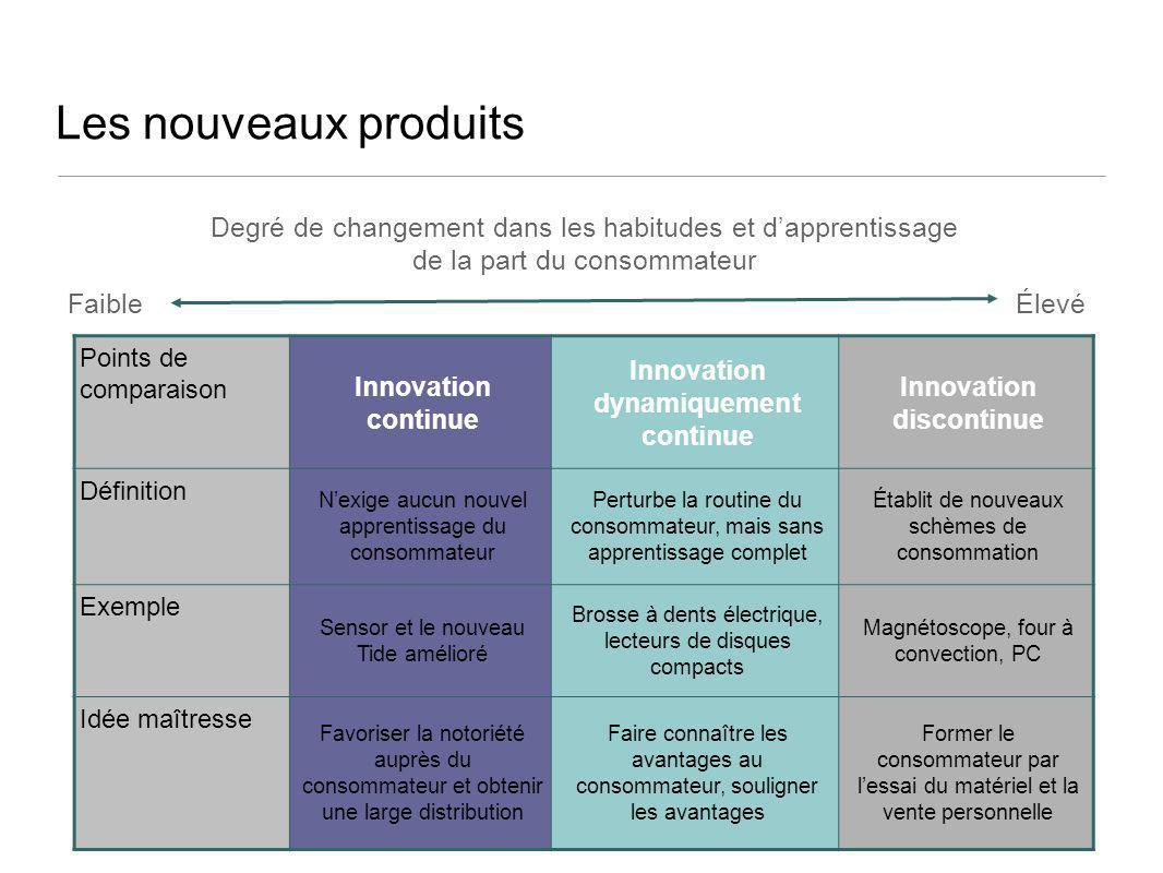 Les nouveaux produits Points de comparaison Innovation continue Innovation dynamiquement continue Innovation discontinue Définition Nexige aucun nouve