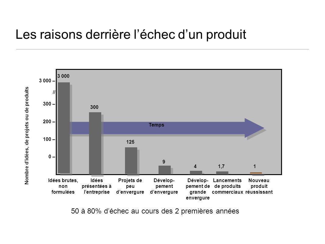 Les raisons derrière léchec dun produit 3 000 Temps 3 000 – // 300 – 200 – 100 – 0 – 300 125 9 4 1,7 1 Idées brutes, non formulées Idées présentées à