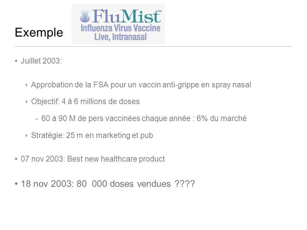 Exemple Juillet 2003: Approbation de la FSA pour un vaccin anti-grippe en spray nasal Objectif: 4 à 6 millions de doses -60 à 90 M de pers vaccinées c