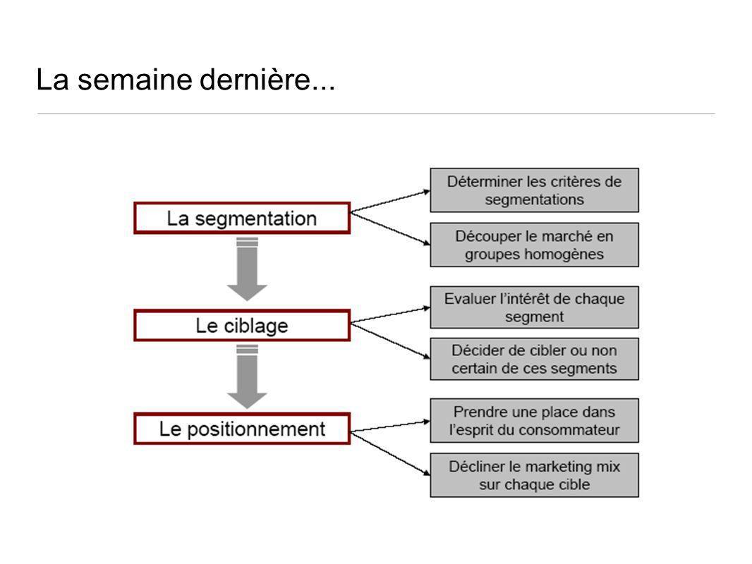 43 La gestion du cycle de vie dun produit Le repositionnement de produit est laction de modifier la place quoccupe son offre par rapport à celle quoccupe loffre des concurrents dans lesprit des consommateurs.