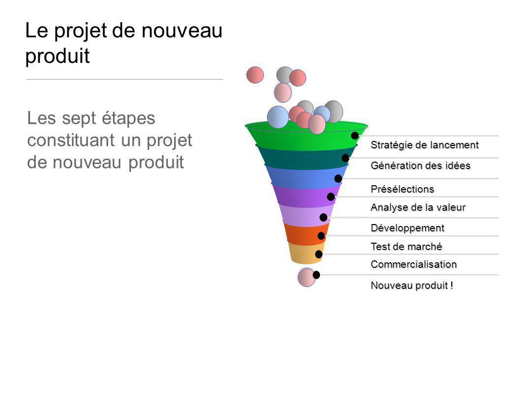 Le projet de nouveau produit Stratégie de lancement Génération des idées Présélections Analyse de la valeur Développement Test de marché Commercialisa