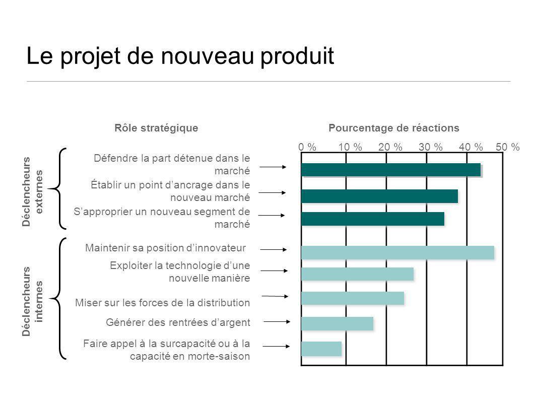 Le projet de nouveau produit Défendre la part détenue dans le marché 0 %10 %20 %30 %40 %50 % Établir un point dancrage dans le nouveau marché Sappropr