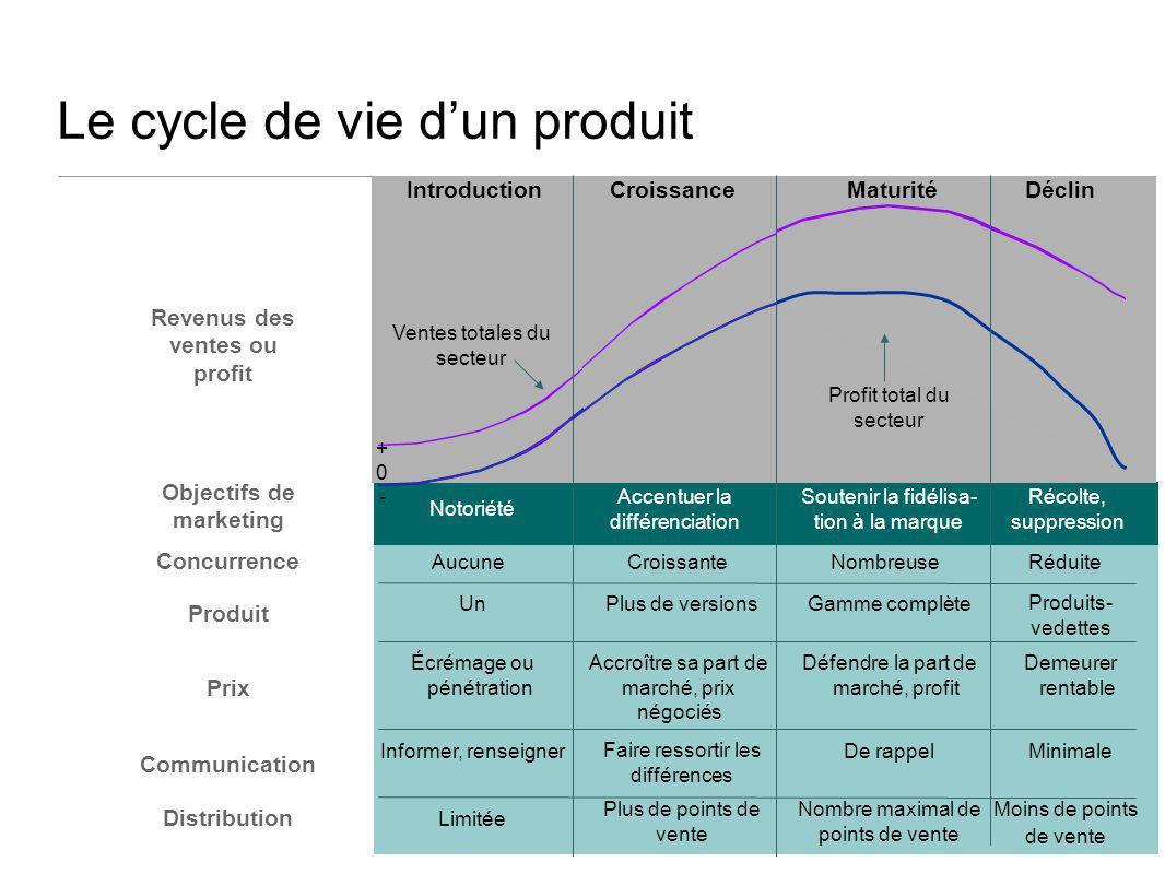 34 Le cycle de vie dun produit IntroductionCroissanceMaturitéDéclin Notoriété Accentuer la différenciation Soutenir la fidélisa- tion à la marque Reve