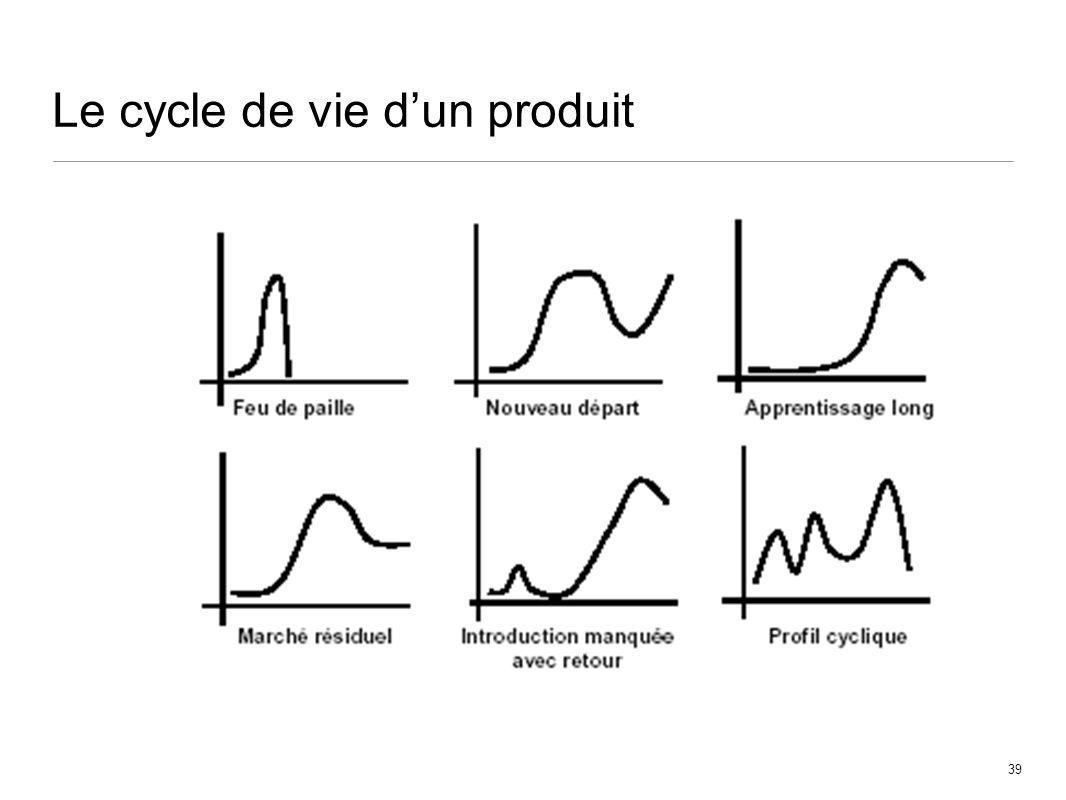 39 Le cycle de vie dun produit