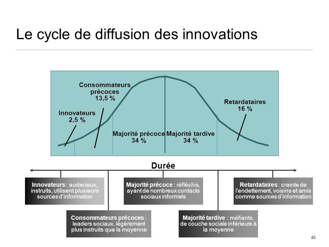 40 Le cycle de diffusion des innovations Durée Innovateurs 2,5 % Consommateurs précoces 13,5 % Majorité précoce 34 % Majorité tardive 34 % Retardatair