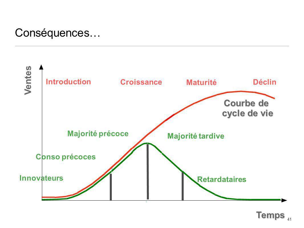 41 Conséquences… Innovateurs Conso précoces Majorité précoce Majorité tardive Retardataires Courbe de cycle de vie Temps Introduction Croissance Matur