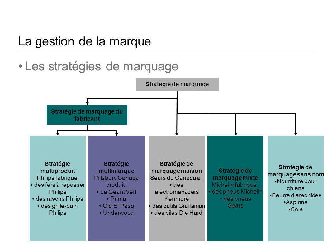 54 La gestion de la marque Les stratégies de marquage Stratégie de marquage Stratégie de marquage du fabricant Stratégie multiproduit Philips fabrique